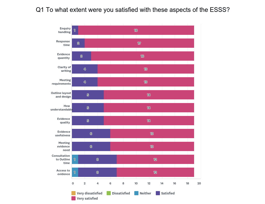 Chart showing level of satisfaction with ESSS